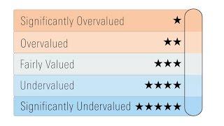 Morningstar Rating For Stocks
