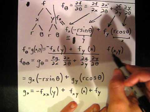 Double Partial Derivative With Chain Rule