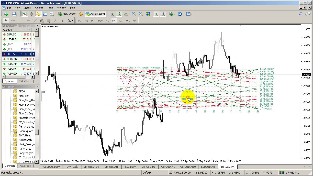 Gann Square Of 144 90 52 104 Forex Factory