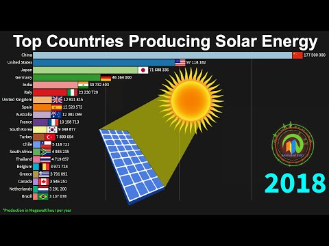 Top Solar Energy Producing Countries 1983 to 2018