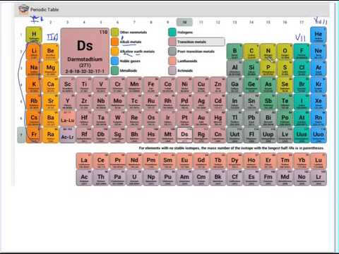 Parts Of The Periodic Table Youtube