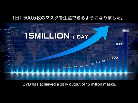 byd-(build-your-dreams)-achieves-a-daily-output-of-15-million-masks