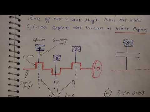 Primary balancing of multicylinder inline engine,part 12,unit 3,DOM