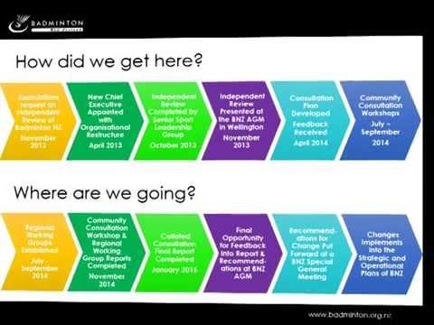 Badminton NZ Community Consultation Workshop Narrative