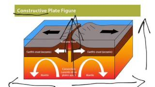 Constructive plate boundaries thumbnail