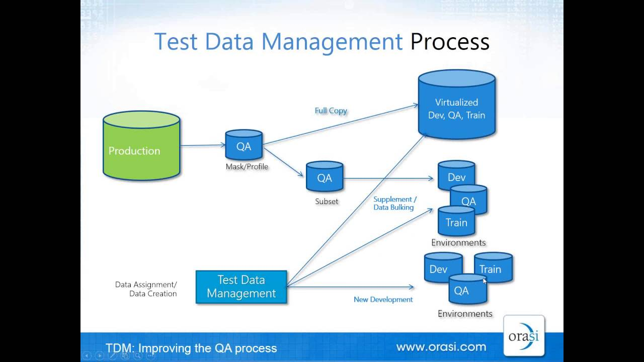 Test Data Management Improving The Qa Process  Youtube. Court Reporter San Francisco Lms Home Page. Alexandria Va Property Management. Comparing Home Insurance P T A Programs In Ga. Postage Machine Companies Yale University Mba. Naturopathic Doctor Degree Online. How To Electronically Sign A Pdf Document. Medical Billing And Coding Schools In Ohio. Check Internet Download Speed
