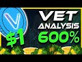 VET About To Explode | 600% Gains Incoming | VET Analysis & Update | Crypto News Today