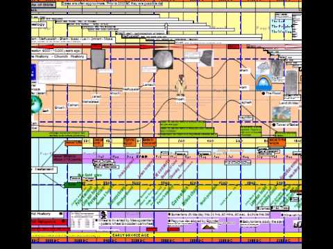 Bible Timeline Genesis To Revelation - Bible Timeline Chart