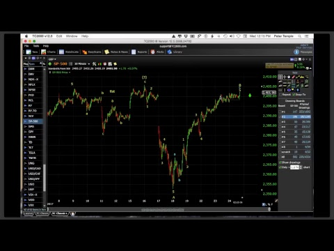 Chart Show Wednesday, May 24, 2017