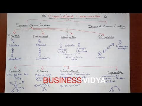 PART 15 | ORGANIZATIONAL COMMUNICATION | FORMAL AND INFORMAL COMMUNICATION | DIRECTING | CHAPTER 7