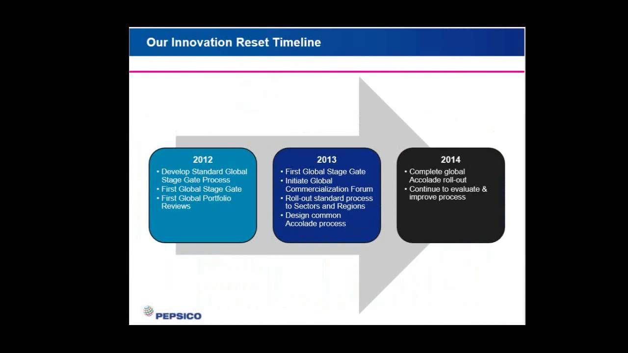 Driving Innovation Process Effectiveness as presented by Kimberly Clark and  The J M  Smucker