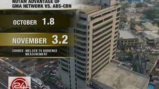 GMA Network, lalo pang lumaki ang lamang sa nationwide TV ratings laban sa ABS-CBN