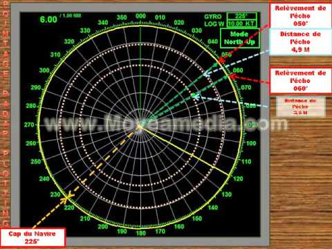 performance standards for automatic radar plotting