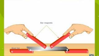 Methods of Magnetisation and Demagnetisation