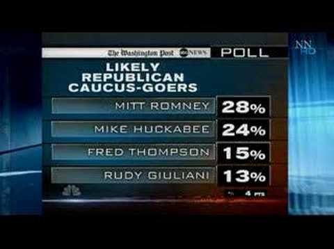 Dem Gop Presidential Candidates in Iowa & NH , Polls