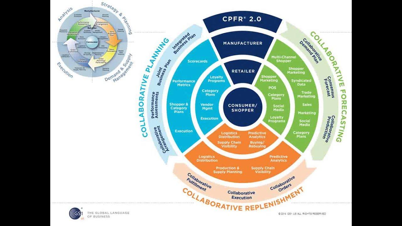 cpfr as a strategy