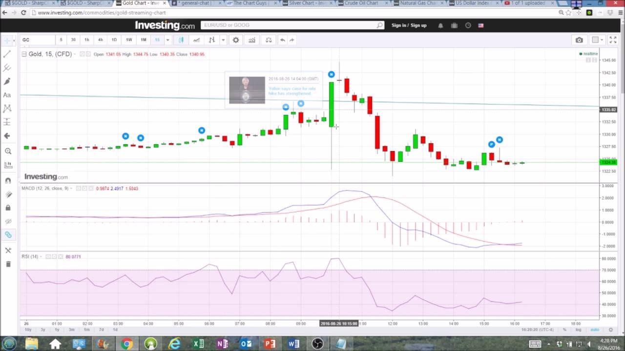 Forexpros commodities gold streaming chart проблем найти бесплатные индикаторы форекс установка происходит программе metatrader непо
