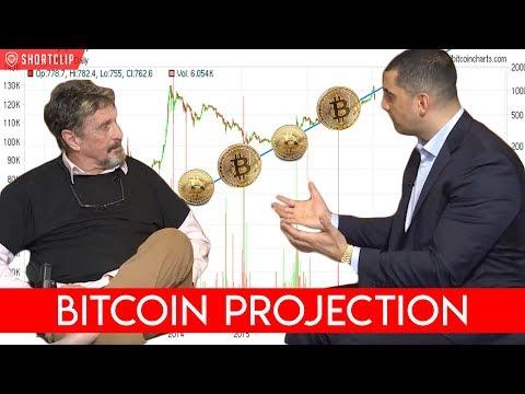 Bitcoin Predictions: Jordan Belfort Vs John McAfee