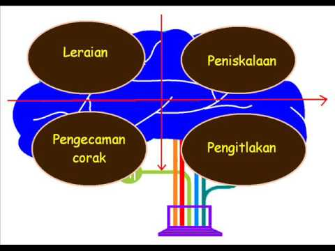 Image result for teknik leraian