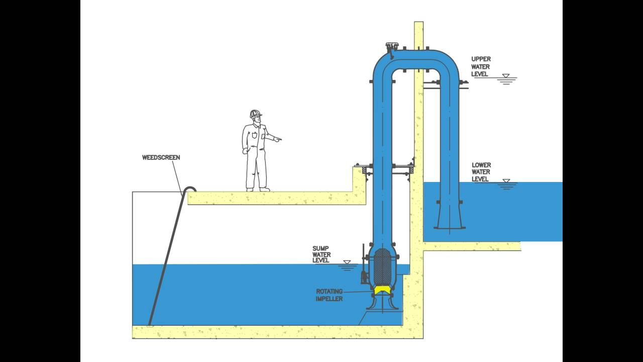 Dishwasher additionally Aircraft Fuel Systems additionally Basic Terms Of Hydro Power Plant further Pumps All Aircraft Hydraulic as well 52292 Role And Construction Of Relief Valve On Marine Engine Cylinders. on power valve diagram