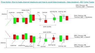 📚 Price Action: How to trade channel breakouts, how to avoid false breakouts, false breakout meaning