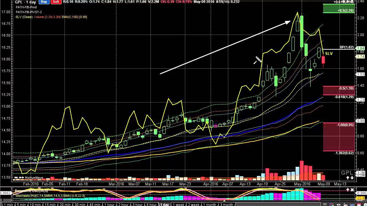 Stock Market Analysis Great Panther Silver Limited GPL Video – Stock Market Analysis