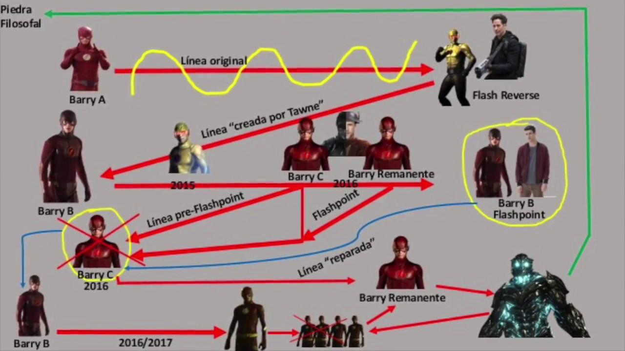 Resultado de imagen para linea temporal flash