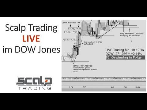 Scalp Trading - Live  im 1min Chart DOW Jones