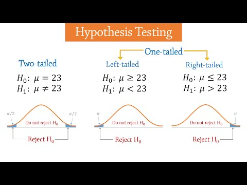 Hypothesis Testing - Introduction