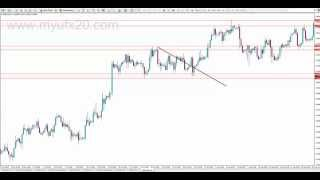 Forex Trading Strategies - Trendline, Support and resistance, Fibonacci