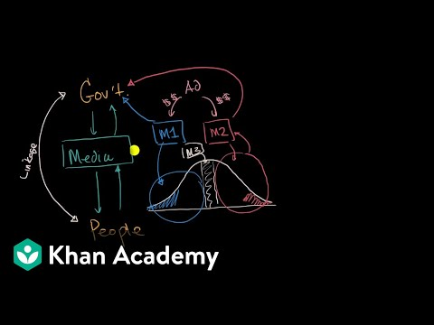 Media as a linkage institution | Political participation | US government and civics | Khan Academy