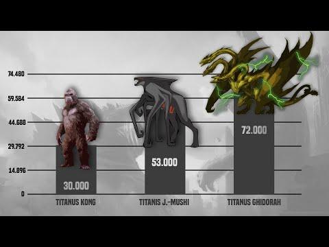 MonsterVerse - Power Levels