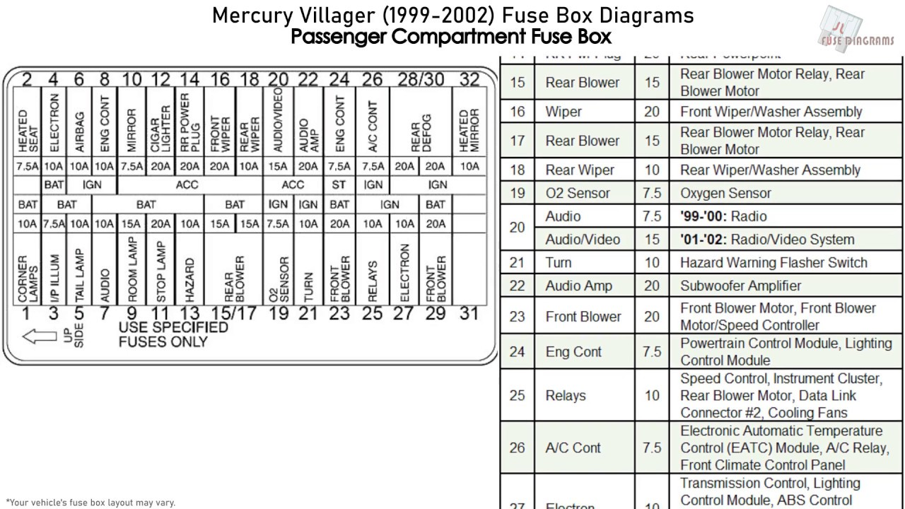Mercury Villager  1999-2002  Fuse Box Diagrams