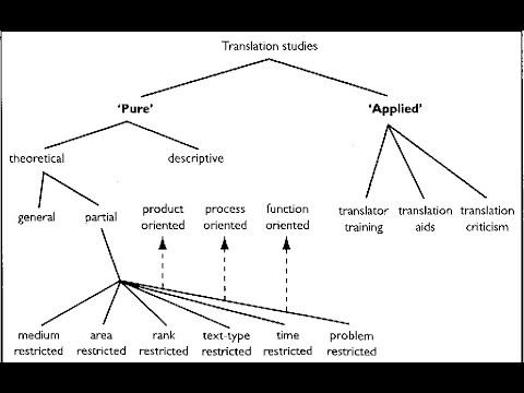 Translation Studies: Lecture 1