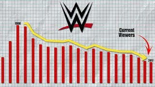 Real Reasons Why WWE Is Rapidly Losing Its Viewers in 2018! WWE Low Ratings