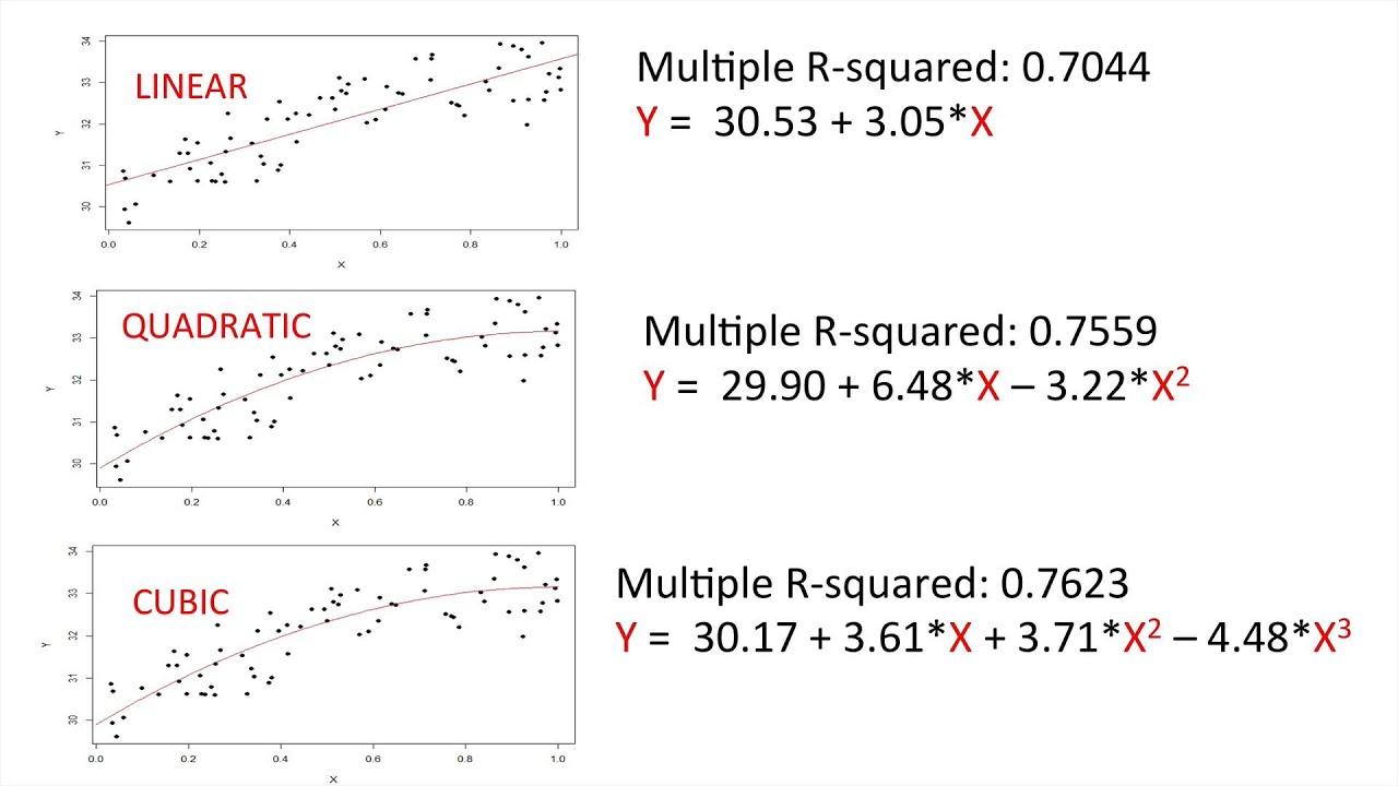 Worksheets Quadratic Regression Worksheet quadratic regression equation jennarocca polynomial in r you