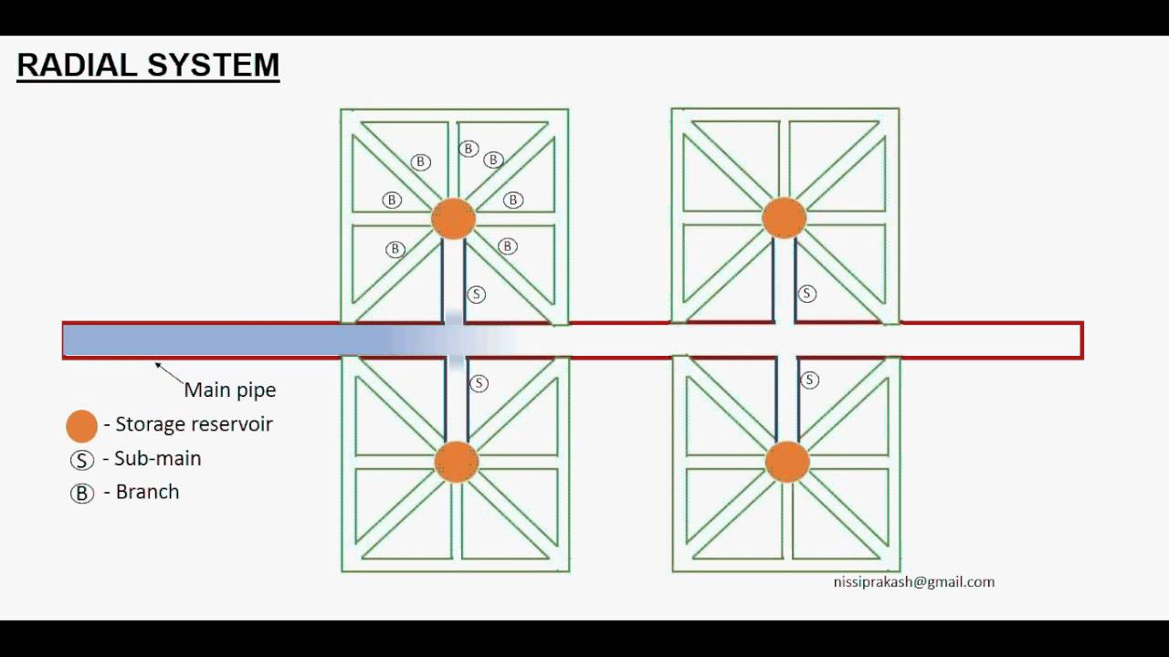 Radial system animation youtube radial system animation ccuart Images