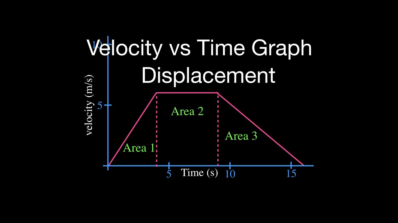 Displacement From The Velocity Vs Time Graph Youtube
