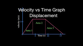 Displacement from the Velocity vs. Time Graph