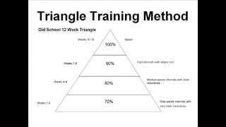 100 Meter Workout Planning