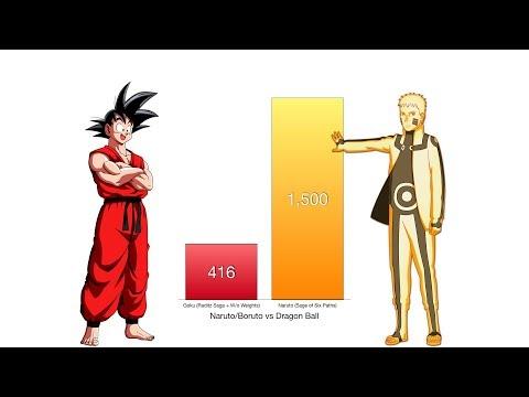 Goku Vs Naruto Power Levels - Dragon Ball Z/Naruto