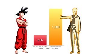 Goku vs Naruto Power Levels - Dragon Ball Z/Naruto