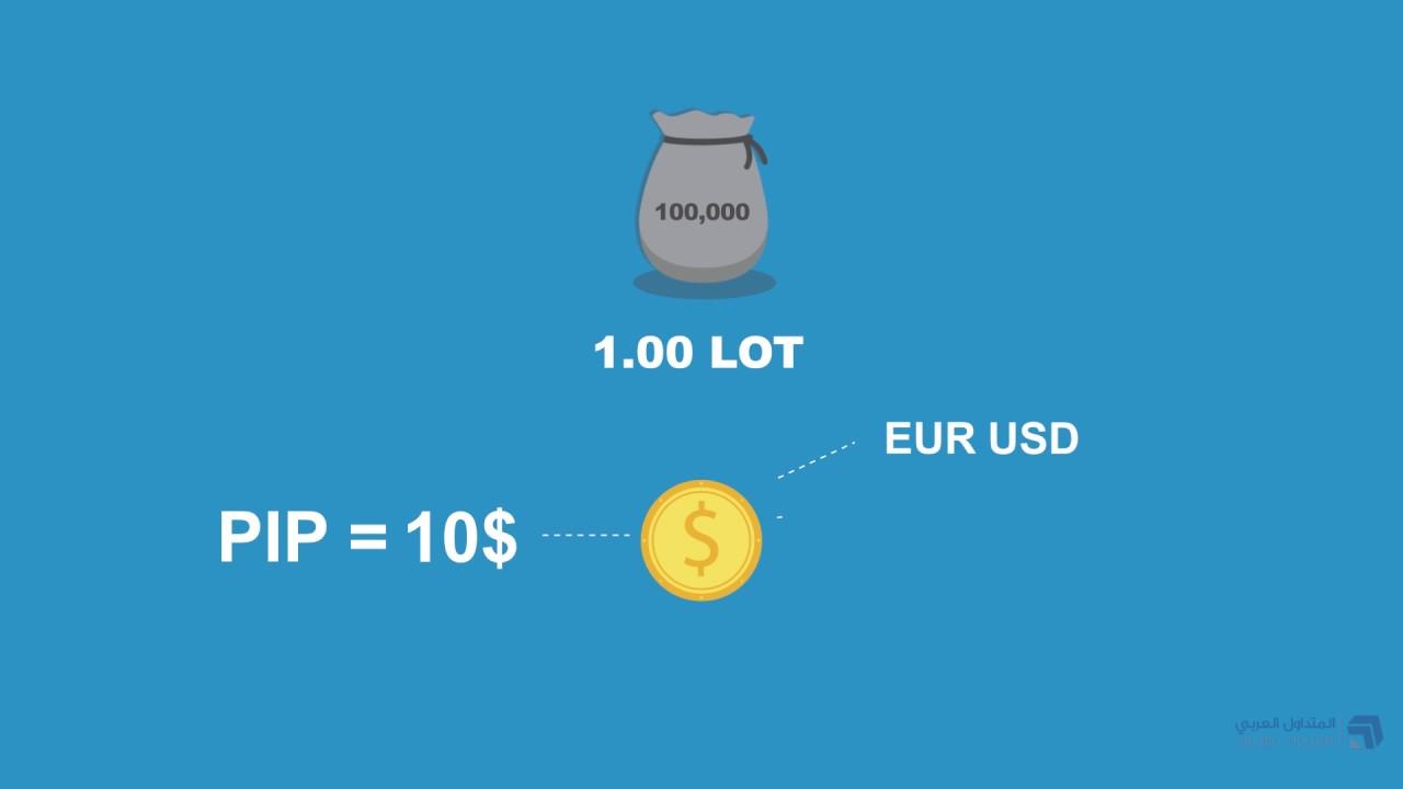 طريقة حساب الأرباح و الخسائر في العملات