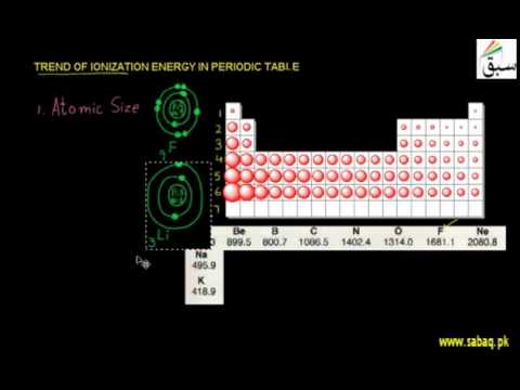 Trend of Ionization Energy in Periodic Table