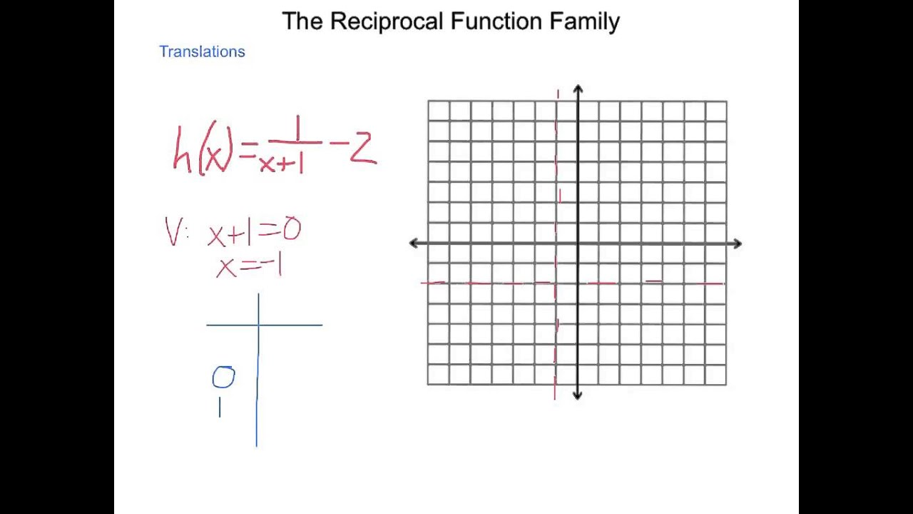 algebra2 8 2 the reciprocal function family