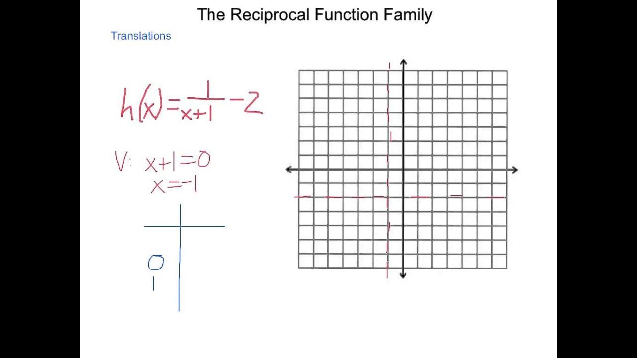 description of function