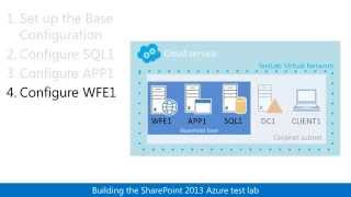 SharePoint 2013 three-tier farm in Azure Test Lab Guide (TLG) overview