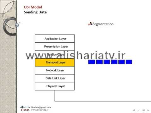 CCNA - Lesson 02 -  OSI Model