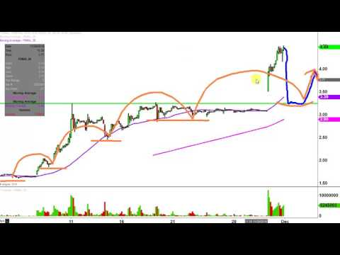 Fannie Mae - FNMA Stock Chart Technical Analysis for 11-30-16