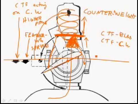 15. Turboprop & Turboshaft Controls 57 minutes